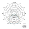 Kép 8/8 - EMOS LED REFLEKTOR PROFI PLUS 15W (ZS2410)